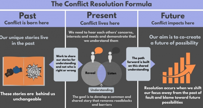 The Conflict Resolution Formula